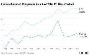 Graph showing female-founded companies and % of total VC dollars